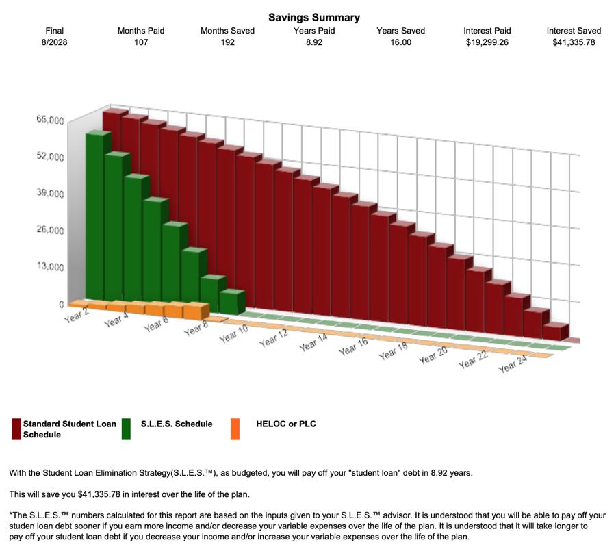Student Loan Debt Example